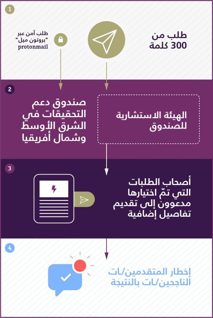 MENA IF Funding Diagram